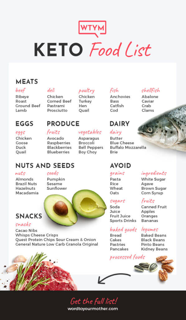 photograph about Free Printable Keto Food List titled Keto Searching Listing [Keto Grocery Record + Printable PDF]